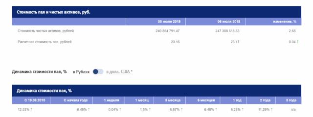 Фонд Еврооблигаций развивающихся рынков