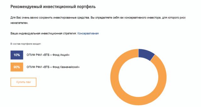 Рекомендуемый инвестиционный портфель ВТБ Капитал