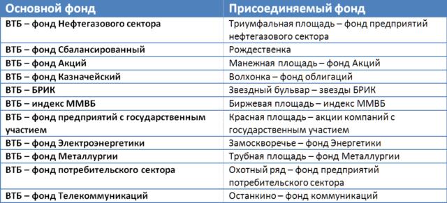 ПИФы ВТБ Капитал