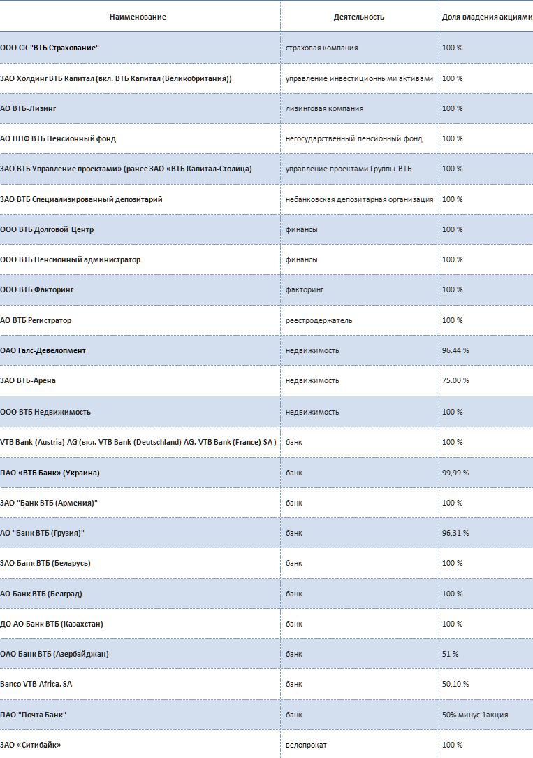 Группа компаний ВТБ