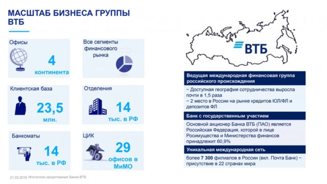 Масштаб бизнеса ВТБ