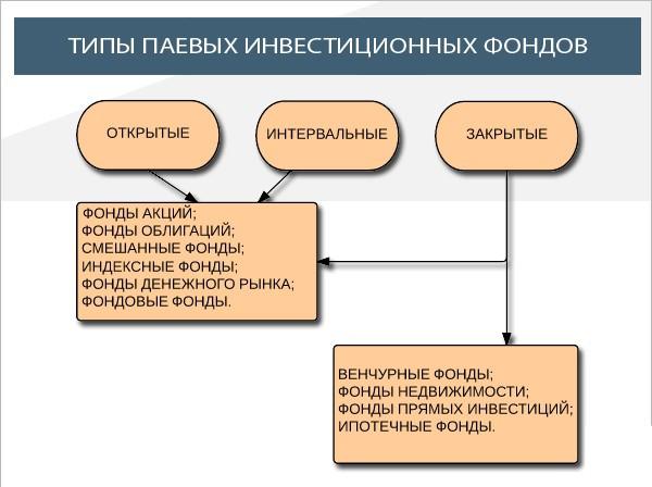 Типы паевых фондов