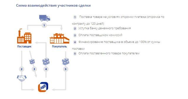 Факторинг без регресса Промсвязьбанк