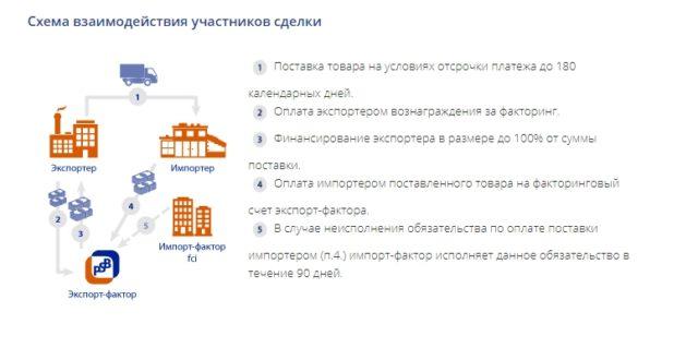 Факторинг экспортный без регресса Промсвязьбанк