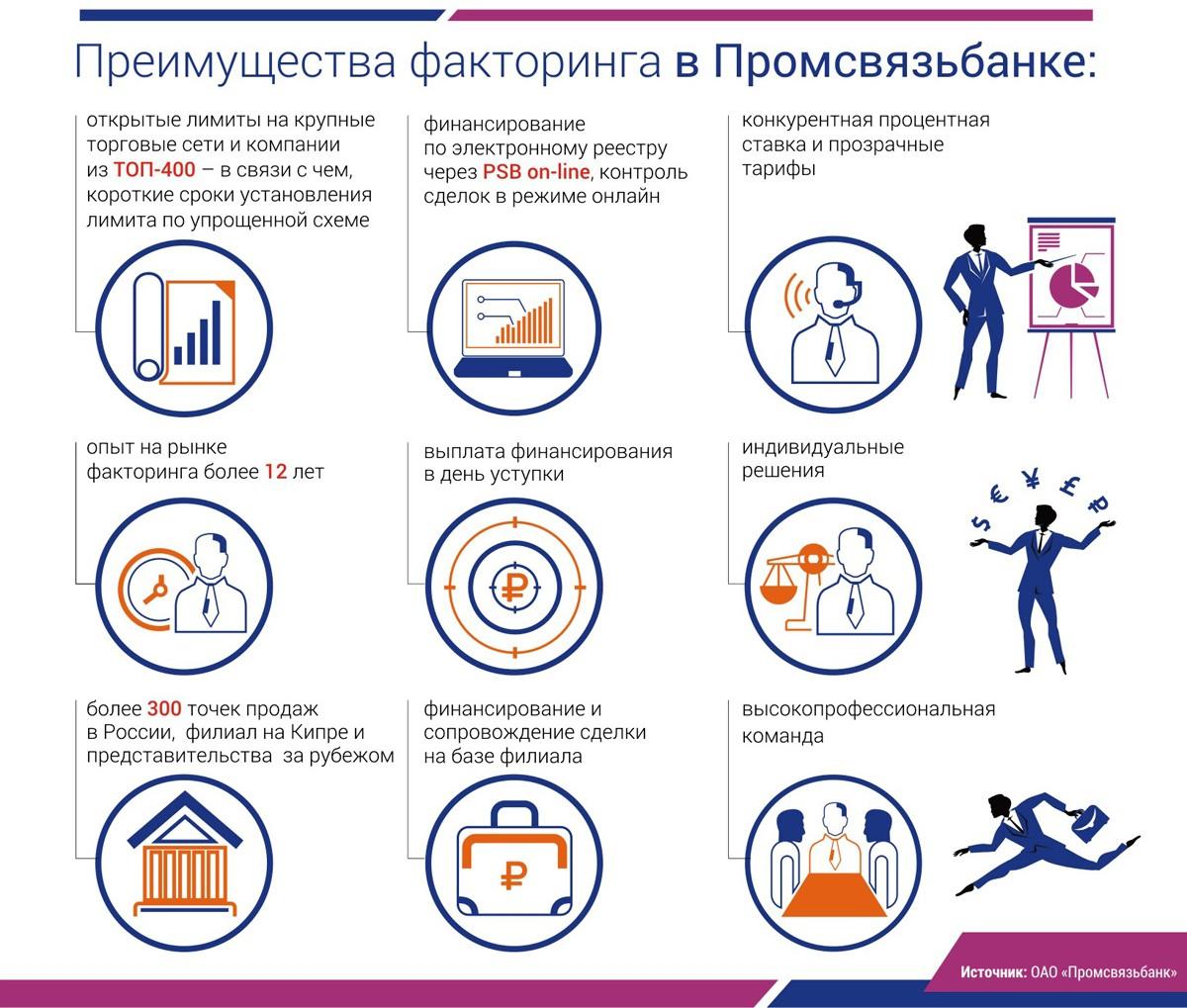 Преимущества факторинга в банке Промсвязьбанк