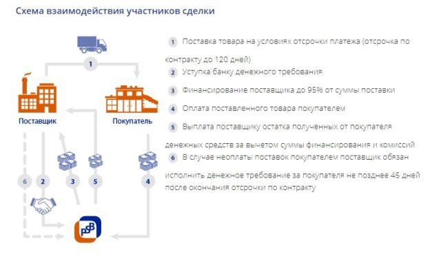 Факторинг с регрессом Промсвязьбанк