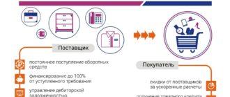 Схема факторинга промсвязьбанк